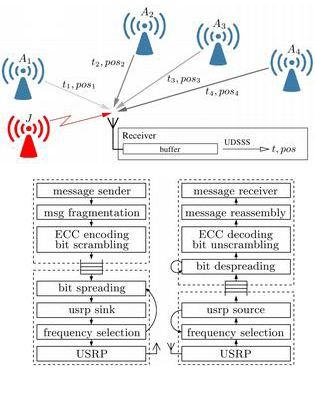 Detector for Wireless Camera Systems and WLAN Transmitters | PKI ...