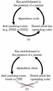 Dependency cycle