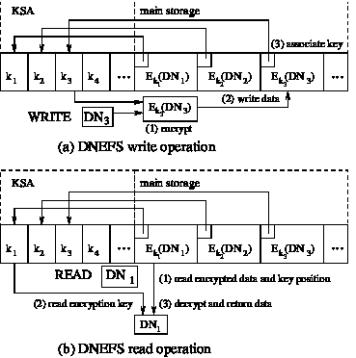 Data Node Encrypted File System (DNEFS)